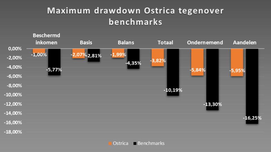 afbeeldinmax-drawdown
