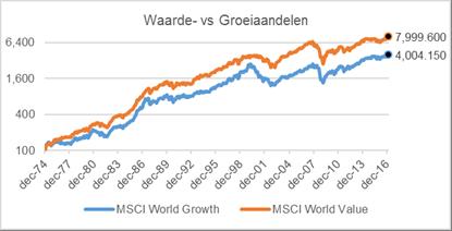 plaatje groei versus waarde