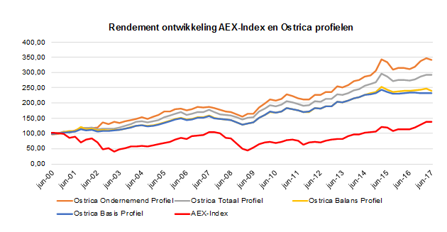 AEX rendement