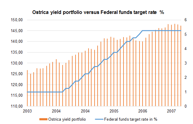 yield portfolio