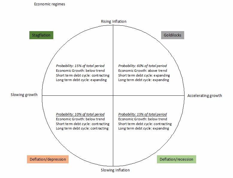 Economic regimes4