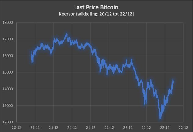 Bitcoin grafiek dagbasis